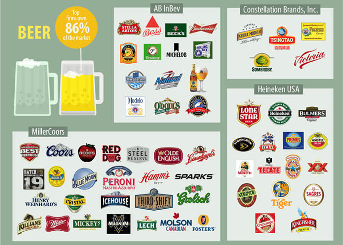 Infographic: Four Companies Control Most of the Food You Buy ...